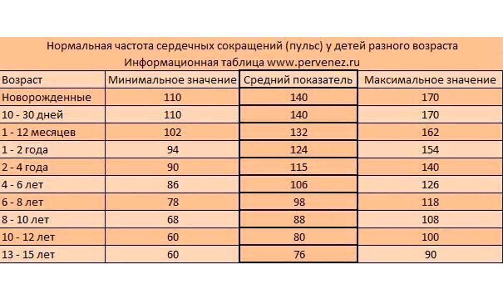 Измерение артериального давления у новорождённых