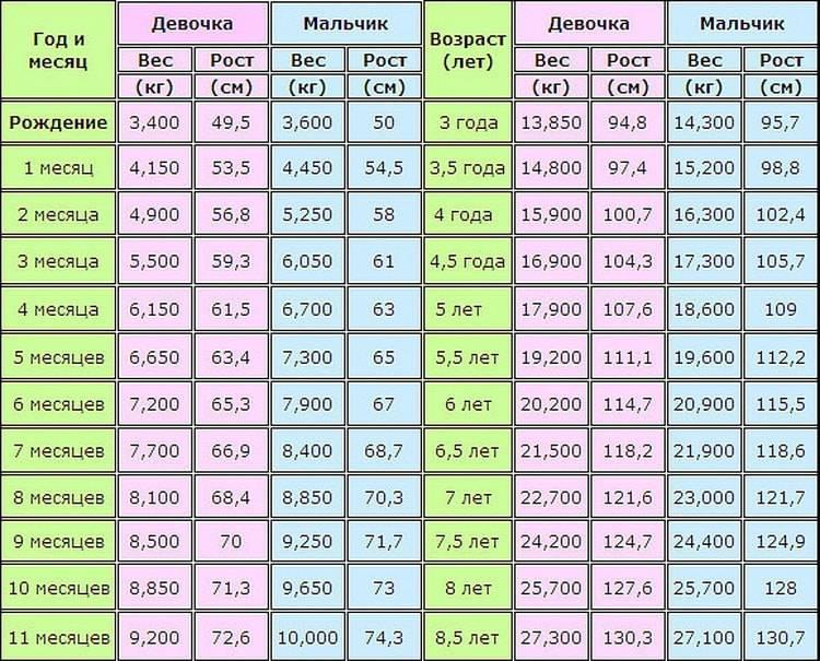 Нормы роста и веса у детей до года по месяцам: таблица   vashipupsi.ru - женские секреты