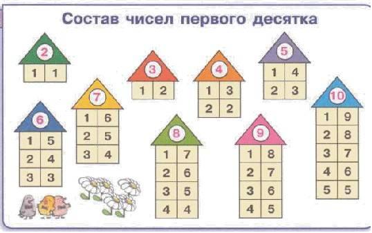1, 2, 3, 4, 5, учим малышей считать