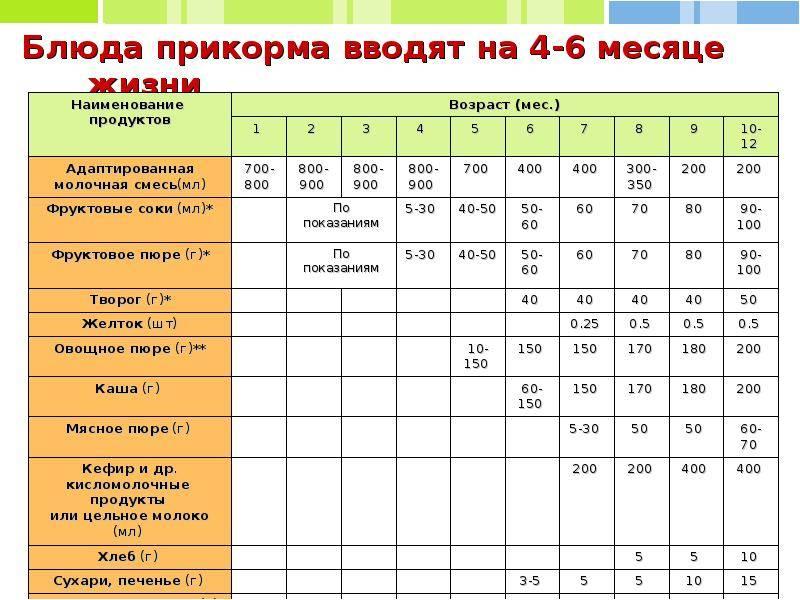 Сколько едят малыши в 3 месяца: особенности кормления 3 месячного ребенка • твоя семья - информационный семейный портал