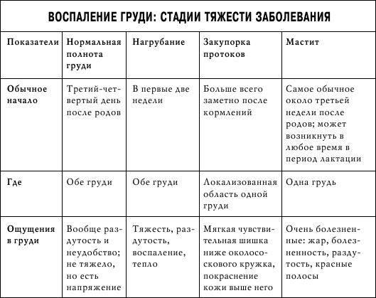Доброкачественные опухоли груди. типы, диагностика, лечение.!