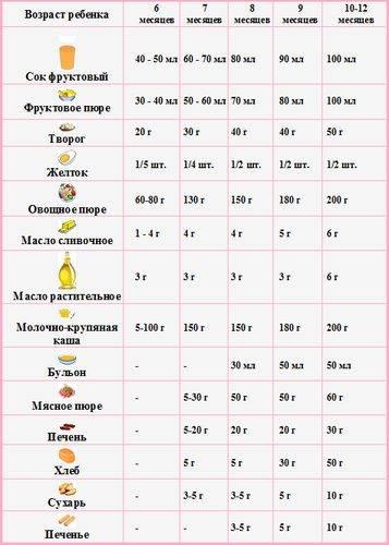 Меню ребенка до 1 года по месяцам: разнообразие рецептов блюд для прикорма грудничков
