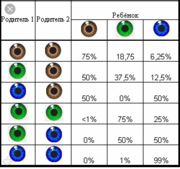 Когда происходит изменение цвета глаз у детей