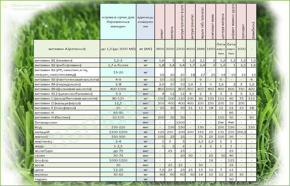 Топ 10 бадов для укрепления иммунитета - рейтинг хороших средств 2021