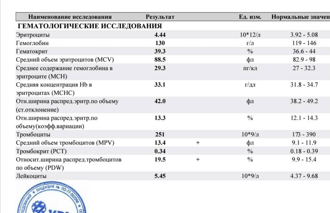 Средняя концентрация корпускулярного гемоглобина -  mean corpuscular hemoglobin concentration