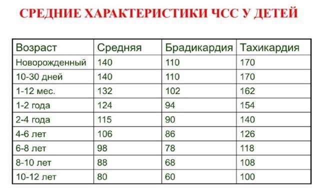 Пульс при физических нагрузках. норма у женщин, мужчин, детей по возрасту, подростков, спортсменов. таблица
