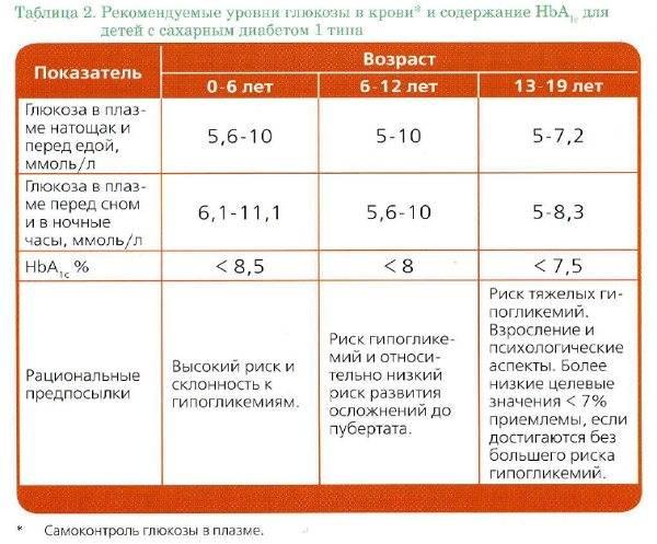 Уровень сахара в крови: норма, установленная воз для здоровых людей
