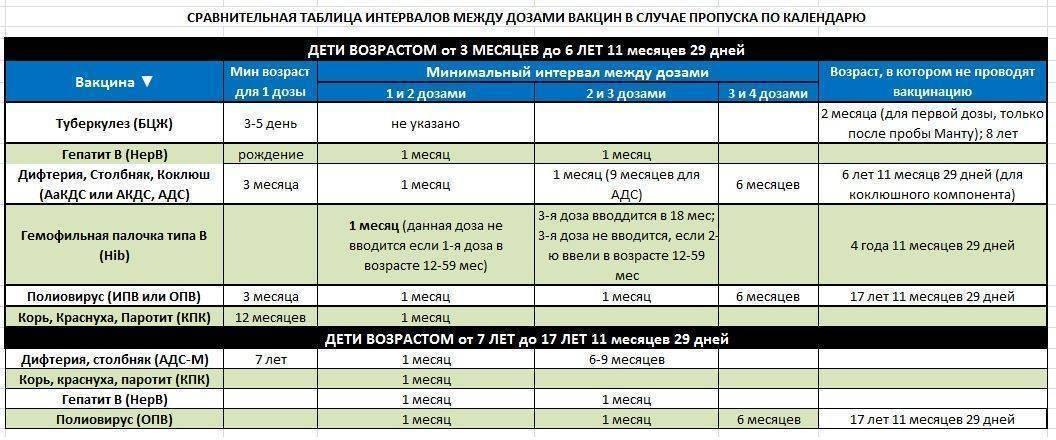 Если у ребенка насморк можно ли делать прививку пентаксим - in-tramed.ru