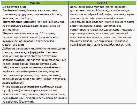 Питание кормящей матери по месяцам: таблица. меню, рацион кормящей мамы