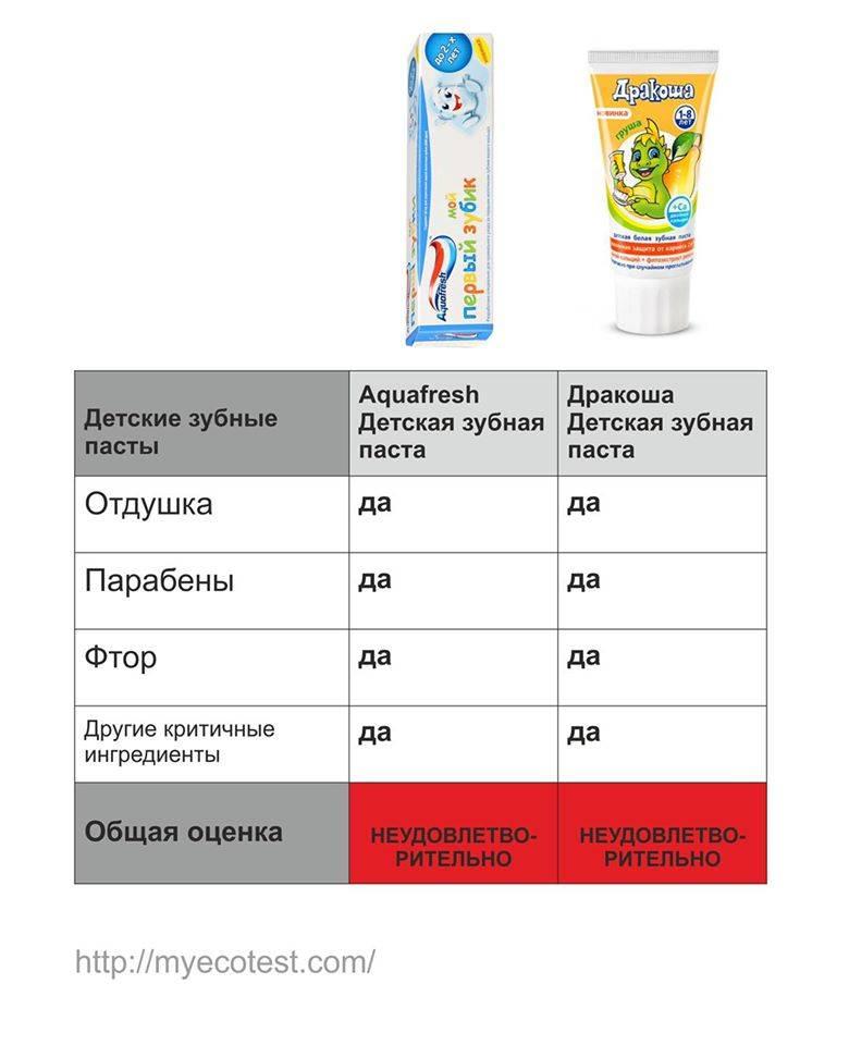 Зубная паста для детей: как правильно выбрать