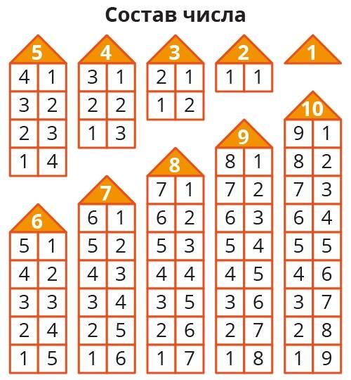 Состав числа до 10: методы, советы