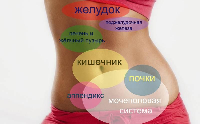 Дивертикулярная болезнь ободочной кишки. простыми словами