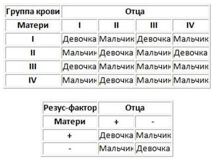 Определение пола ребенка по крови родителей: таблица, калькулятор