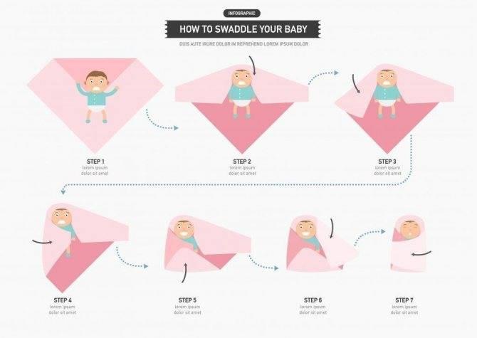 Как пеленать новорожденного: видео, пошаговое фото пеленания ребенка, инструкция