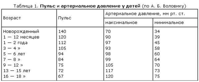 Артериальное давление у детей: таблица по возрасту