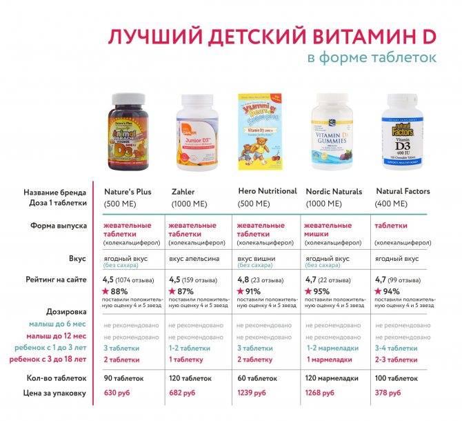 Для чего нужен витамин d | семейный доктор