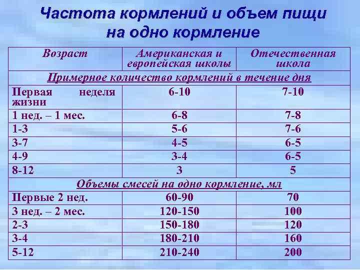 Таблица кормления новорожденных: питание по часам. все, что родители должны знать о кормлении новорождённого ребёнка