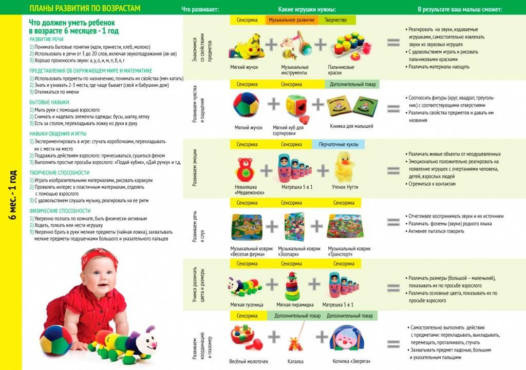 Развитие ребенка в 1 месяц и первый скачок роста