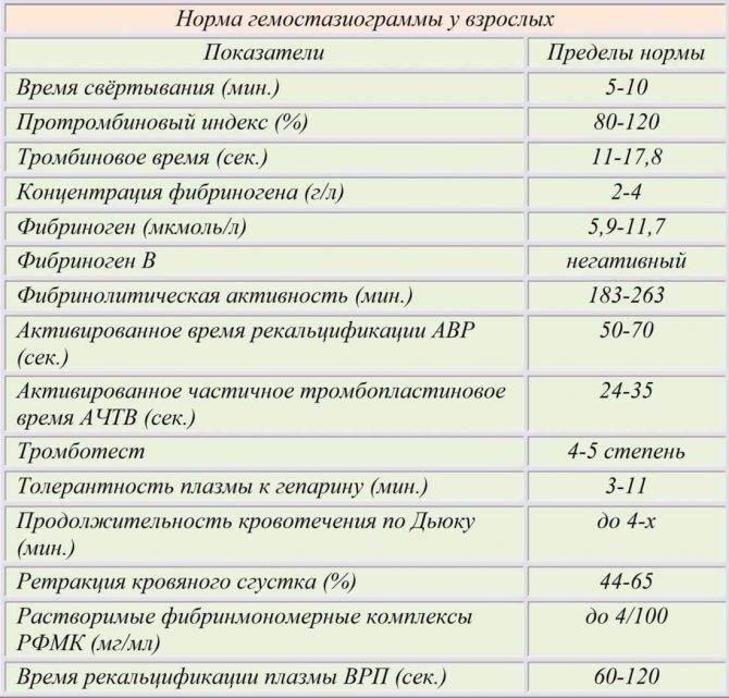 Коагулограмма № 1 (протромбин (по квику), мно): исследования в лаборатории kdlmed