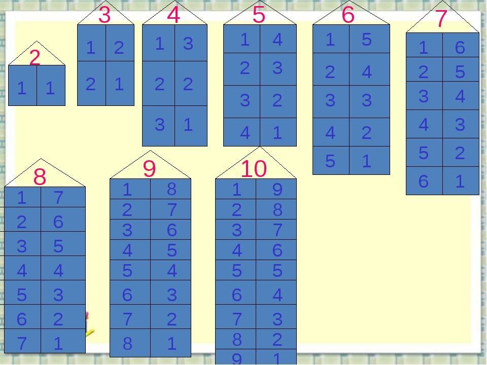 Учим математику: простой счет в пределах 20