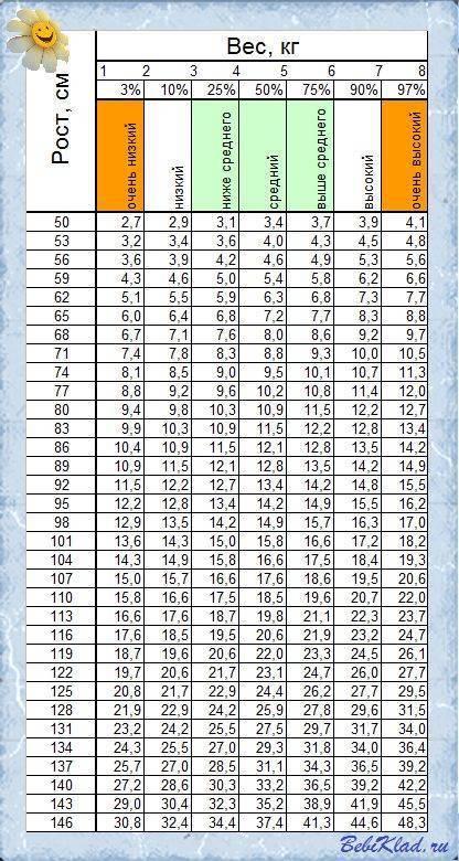 Перцентильные (процентильные) таблицы для оценки роста и веса мальчиков и девочек