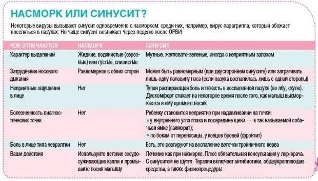 Что нужно знать об инфекциях при беременности?: прогноз, лечение, симптомы - клиника медицина 24/7