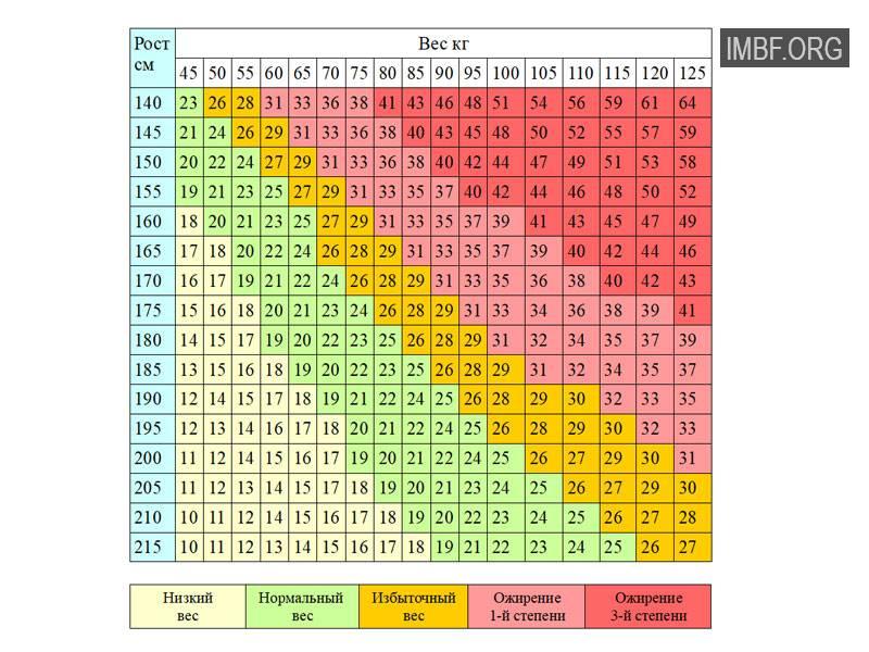 Таблица роста и веса ребенка с рождения и до 17 лет. каким должно быть нормальное соотношение роста и веса ребенка на каждом этапе его развития. | разное | lediveka.ru