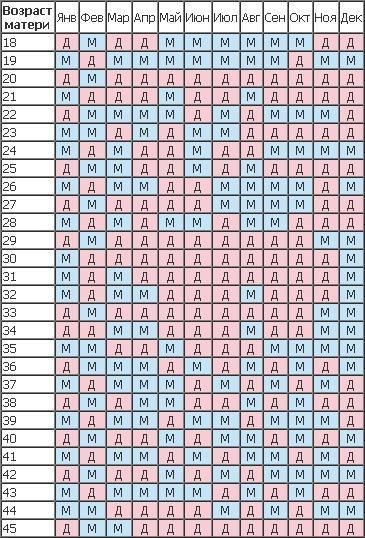 Как зачать девочку по овуляции: специальные таблицы, календари и правильные вычисления помогут родить ребенка желаемого пола