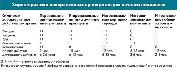 Супрастин таблетки 25 мг 20 шт.