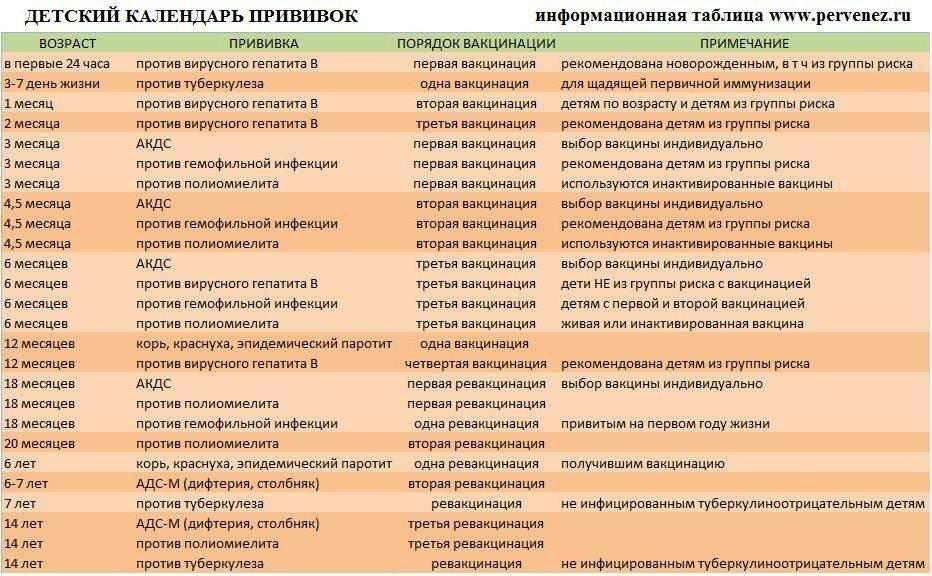 Последствия прививок