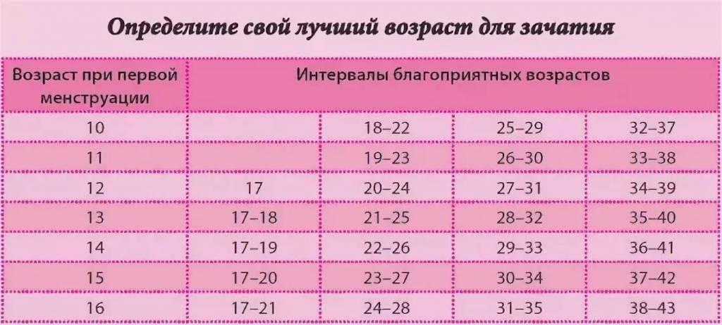 Лучший возраст для беременности - agulife.ru