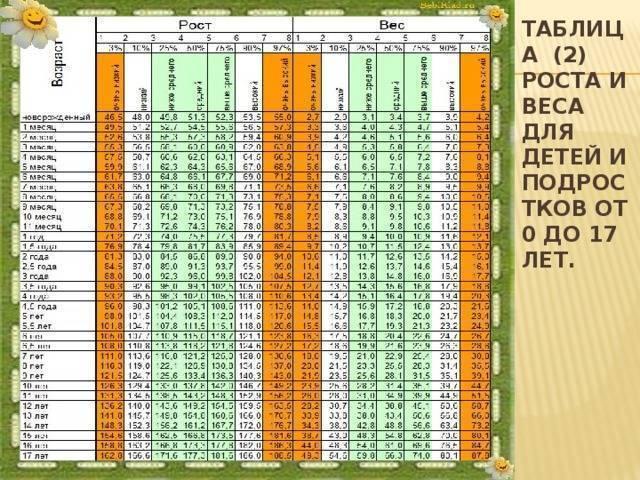 Таблица роста и веса детей от 0 до 18 лет: параметры по месяцам и годам