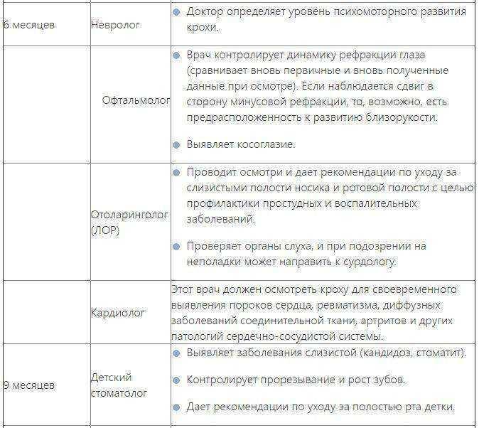 Диспансеризация в 2021 году: какие обследования в нее входят и какие года проходят врачебный осмотр?