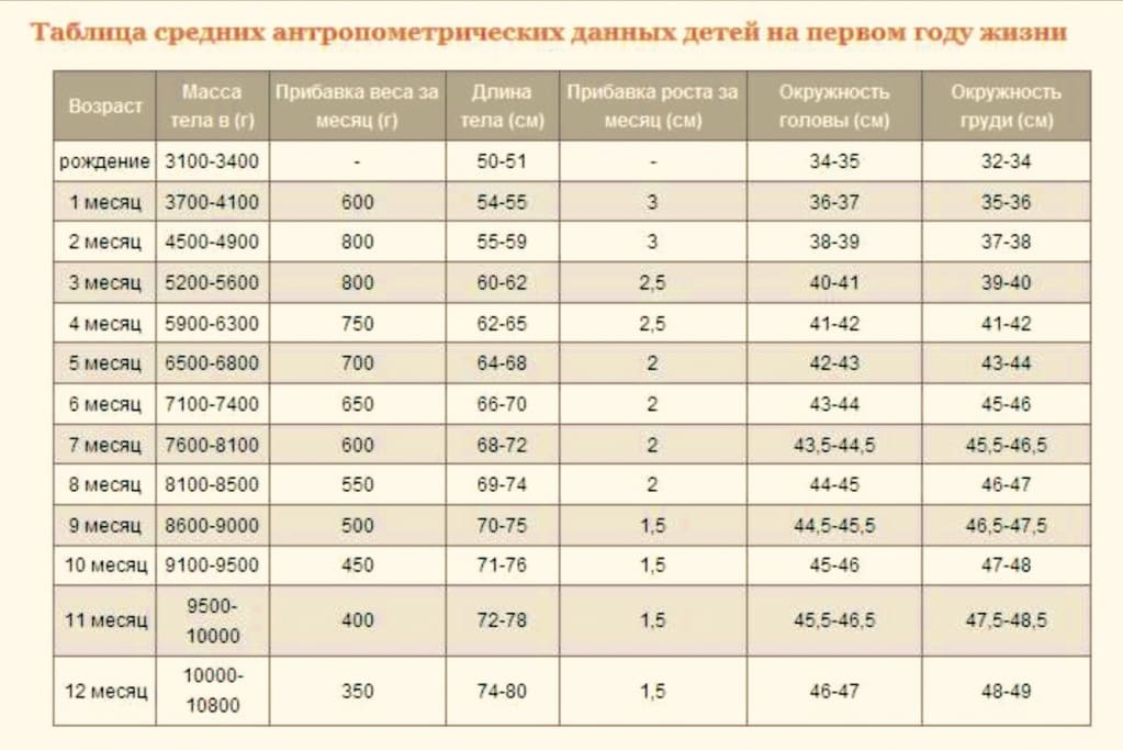 Рост и вес ребенка по месяцам до года: калькулятор, нормы в таблице воз для грудничка | физическое развитие | vpolozhenii.com