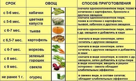 Как приготовить пюре из моркови грудничку для первого прикорма: сколько варить