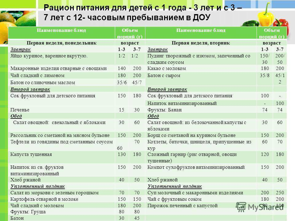 Питание ребенка в 2 года: подбор рациона, принципы питания и подбор меню на неделю (100 фото)