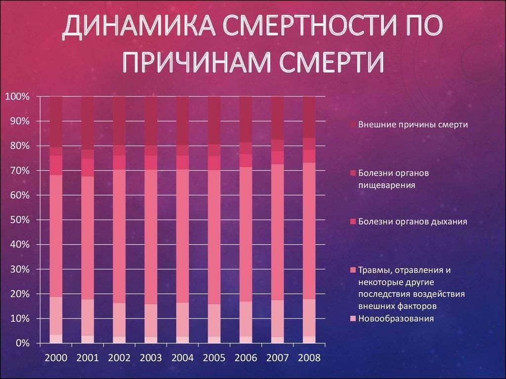 Статистика смертности в россии