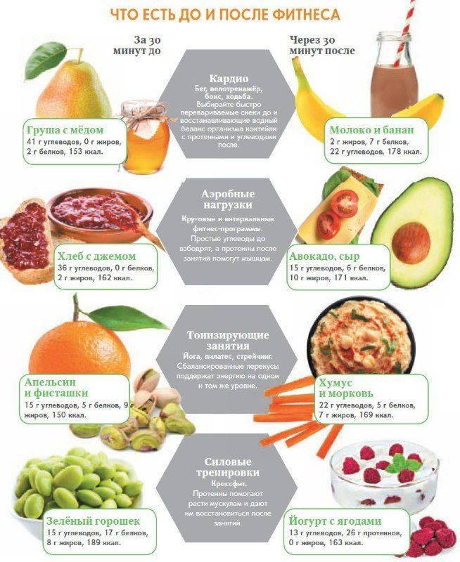 Белковая диета эко