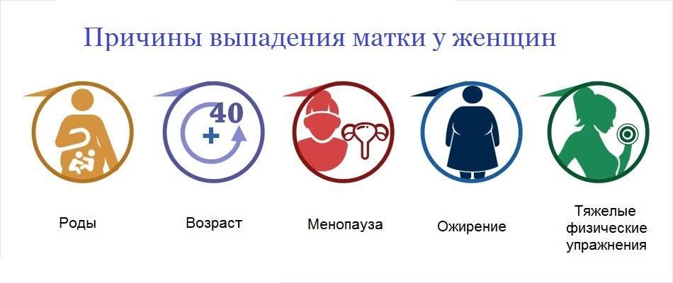 Опущение матки: причины, симптомы, диагностика и лечение