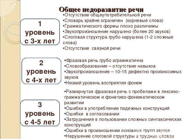 Общее недоразвитие речи (онр): коррекция, диагностика, профилактика — online-diagnos.ru