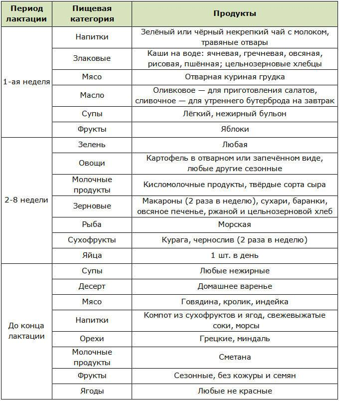 Цветная капуста при грудном вскармливании и беременности: как влияет на маму и дитя, можно ли есть в первый и второй месяцы гв и как приготовить по вкусным рецептам? русский фермер