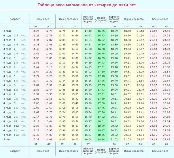 Калькулятор роста и веса девочек по нормам воз