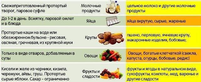 Чем кормить ребенка при поносе: питание при диарее в 2-4 года