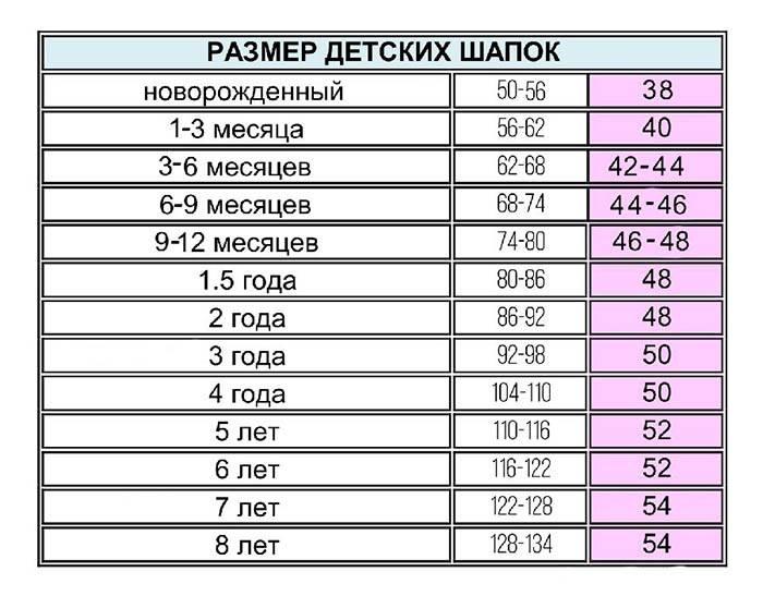 Размер шапки для детей: таблица по возрасту (от новорожденного до 14 лет)