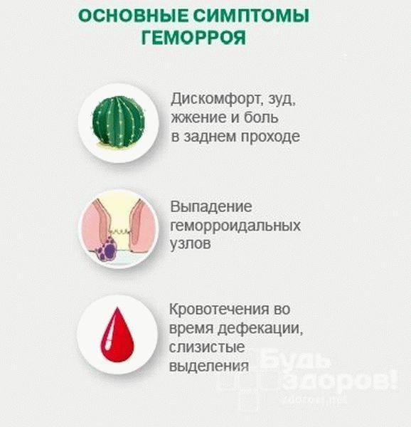 Проктит: симптомы и причины. лечение проктита