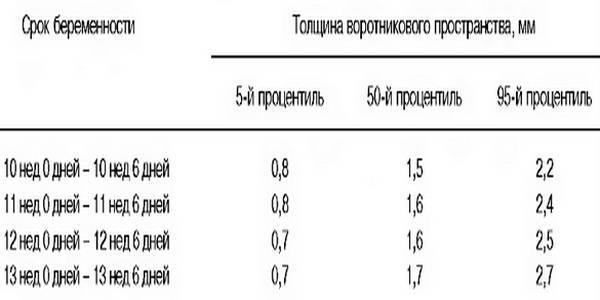 Твп плода при беременности по неделям (10, 11, 12, 13): таблица нормы толщины воротникового пространства, расшифровка, что значит увеличение показателей и причины