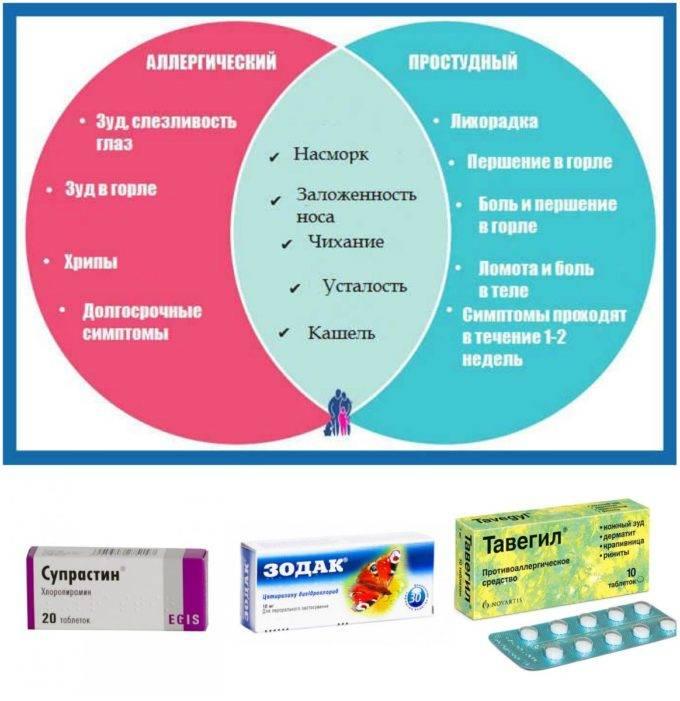 Гастрит - симптомы, причины развития, лечение