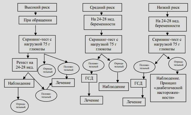 Гестационный диабет (диабет беременных)