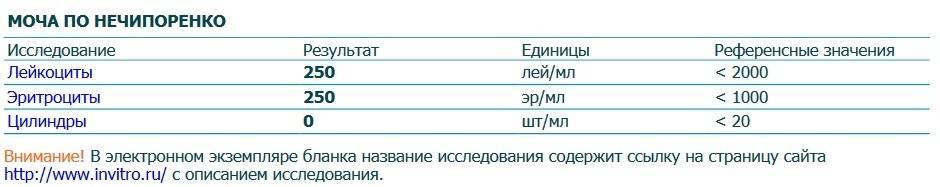Анализ мочи по Нечипоренко у детей: норма и расшифровка результатов, сбор биоматериала