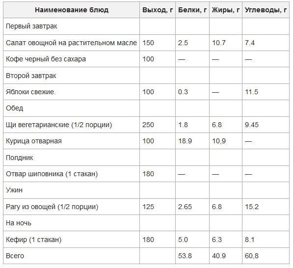 Диета для подростков: как похудеть в домашних условиях, в ляшках и попе за неделю, на 10 кг за неделю